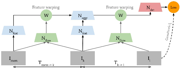 Figure 3 for ACDnet: An action detection network for real-time edge computing based on flow-guided feature approximation and memory aggregation
