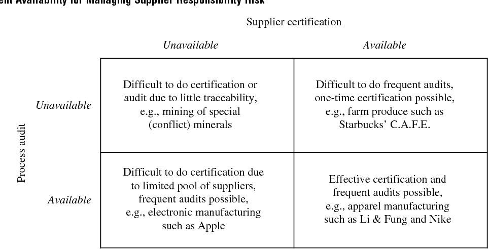 Sourcing Under Supplier Responsibility Risk: The Effects of ...
