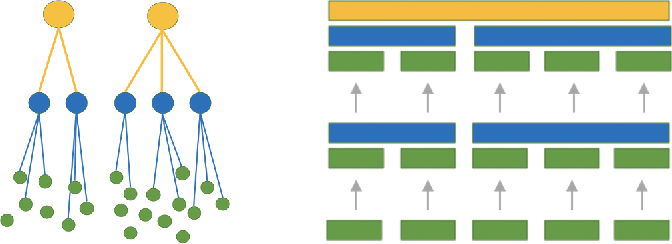Figure 1 for Addressing Cold Start in Recommender Systems with Hierarchical Graph Neural Networks