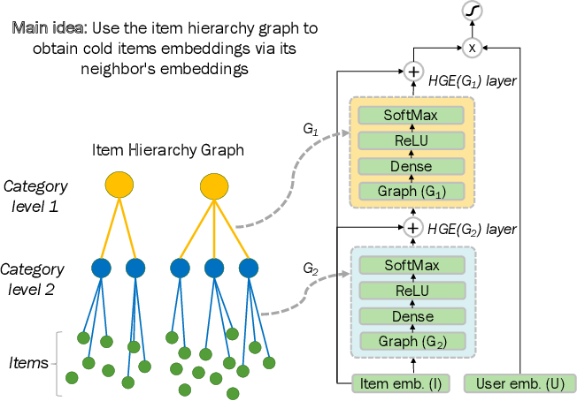 Figure 3 for Addressing Cold Start in Recommender Systems with Hierarchical Graph Neural Networks