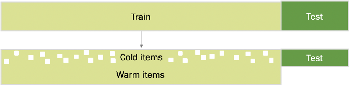 Figure 4 for Addressing Cold Start in Recommender Systems with Hierarchical Graph Neural Networks