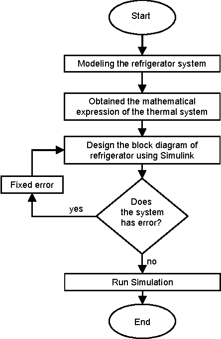 Application of pid controller in controlling refrigerator figure 5 publicscrutiny Image collections