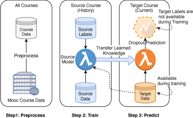 Figure 1 for Transfer Learning using Representation Learning in Massive Open Online Courses