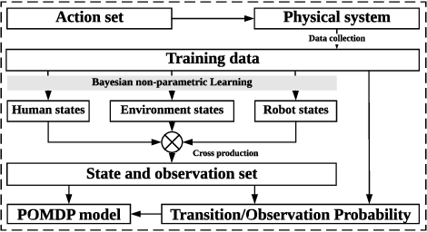 Figure 1 for POMDP Model Learning for Human Robot Collaboration