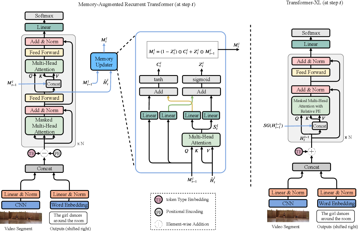 Figure 3 for MART: Memory-Augmented Recurrent Transformer for Coherent Video Paragraph Captioning