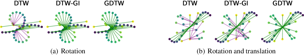 Figure 1 for Aligning Time Series on Incomparable Spaces
