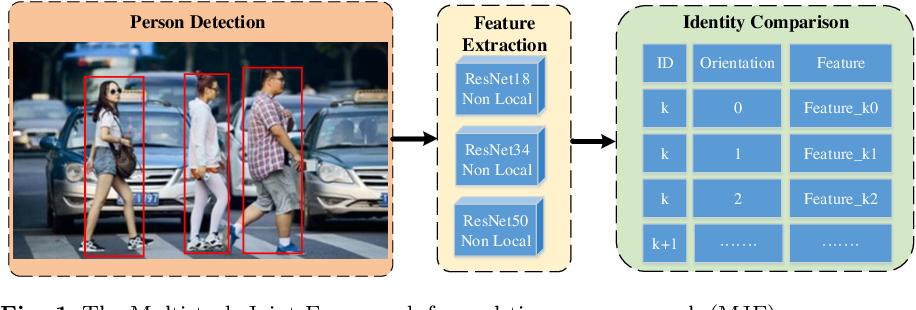Figure 1 for A Multi-task Joint Framework for Real-time Person Search