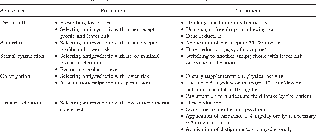 Table IX from World Federation of Societies of Biological Psychiatry