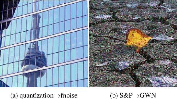 Figure 3 for Image Distortion Detection using Convolutional Neural Network