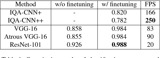 Figure 2 for Image Distortion Detection using Convolutional Neural Network