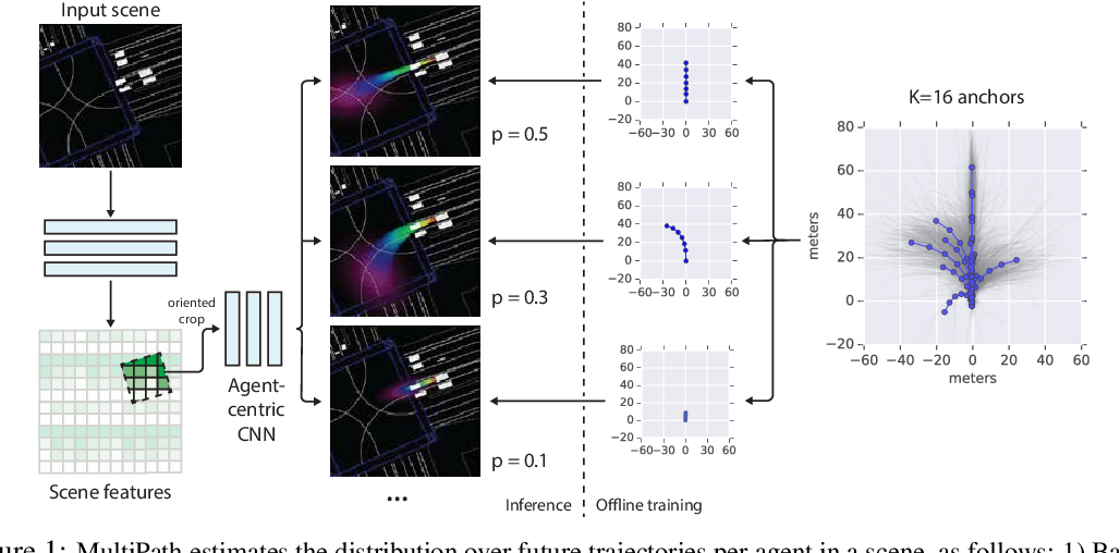 Figure 1 for MultiPath: Multiple Probabilistic Anchor Trajectory Hypotheses for Behavior Prediction