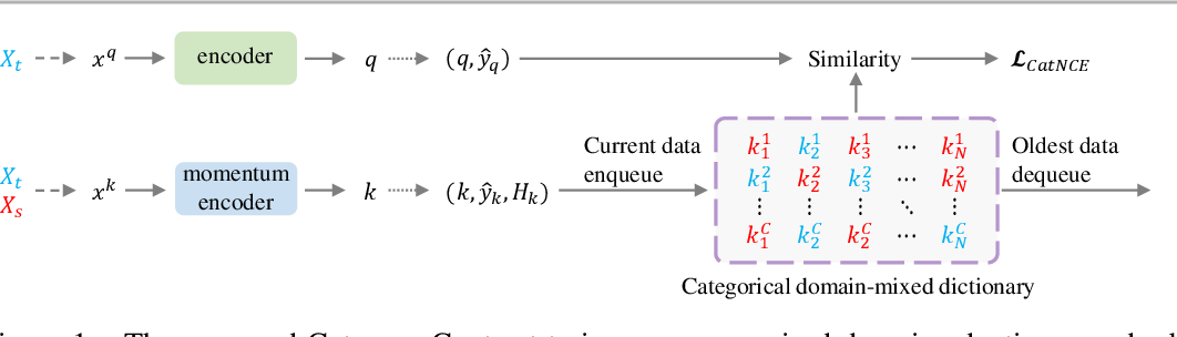 Figure 1 for Category Contrast for Unsupervised Domain Adaptation in Visual Tasks