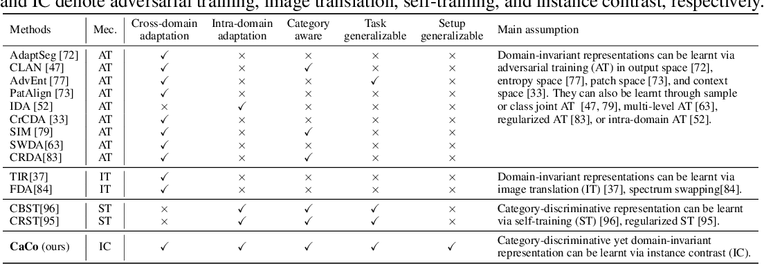 Figure 2 for Category Contrast for Unsupervised Domain Adaptation in Visual Tasks