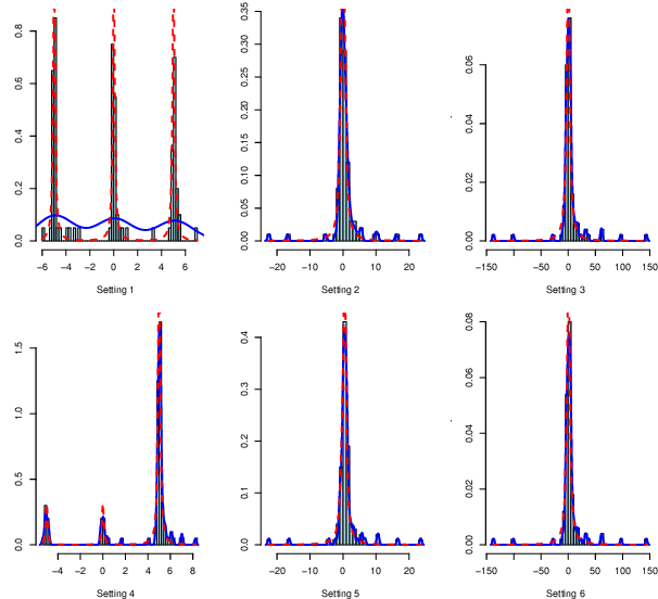 Figure 1 for A Non-Iterative Quantile Change Detection Method in Mixture Model with Heavy-Tailed Components