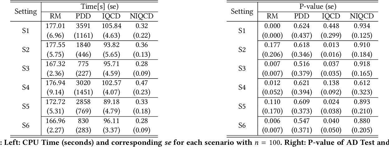 Figure 2 for A Non-Iterative Quantile Change Detection Method in Mixture Model with Heavy-Tailed Components