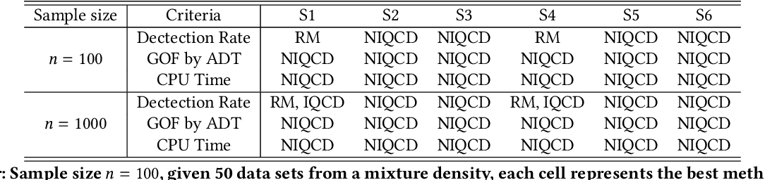 Figure 4 for A Non-Iterative Quantile Change Detection Method in Mixture Model with Heavy-Tailed Components