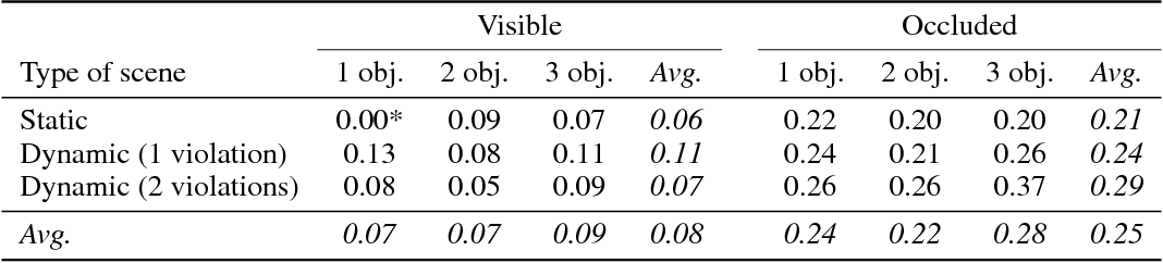 Figure 4 for IntPhys: A Framework and Benchmark for Visual Intuitive Physics Reasoning