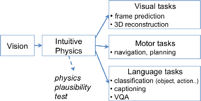 Figure 1 for IntPhys: A Framework and Benchmark for Visual Intuitive Physics Reasoning