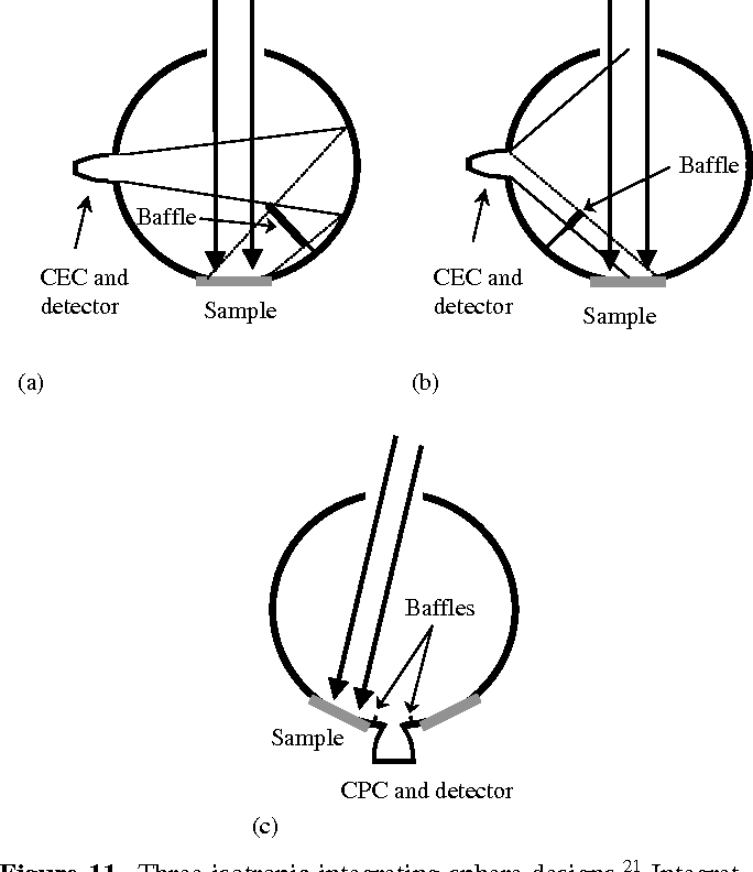 Integrating Spheres For Mid And Near Infrared Reflection