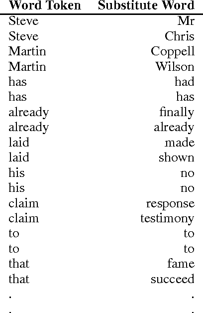 Figure 1 for Substitute Based SCODE Word Embeddings in Supervised NLP Tasks