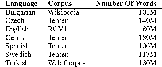 Figure 2 for Substitute Based SCODE Word Embeddings in Supervised NLP Tasks