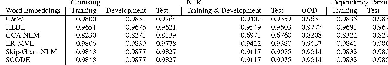 Figure 3 for Substitute Based SCODE Word Embeddings in Supervised NLP Tasks