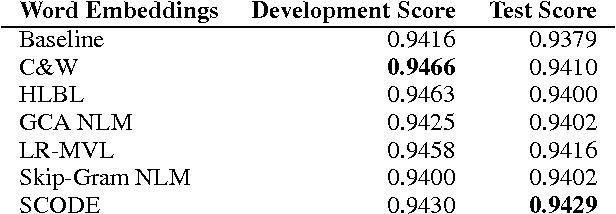 Figure 4 for Substitute Based SCODE Word Embeddings in Supervised NLP Tasks