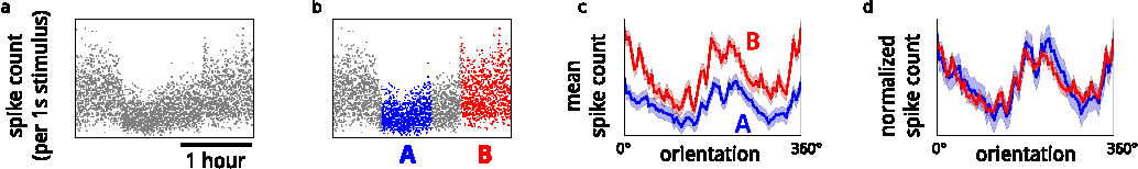 Figure 1 for A model of sensory neural responses in the presence of unknown modulatory inputs