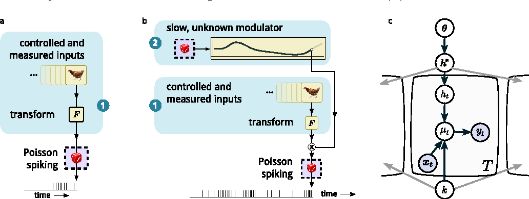 Figure 2 for A model of sensory neural responses in the presence of unknown modulatory inputs