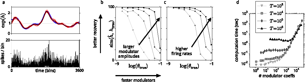 Figure 3 for A model of sensory neural responses in the presence of unknown modulatory inputs
