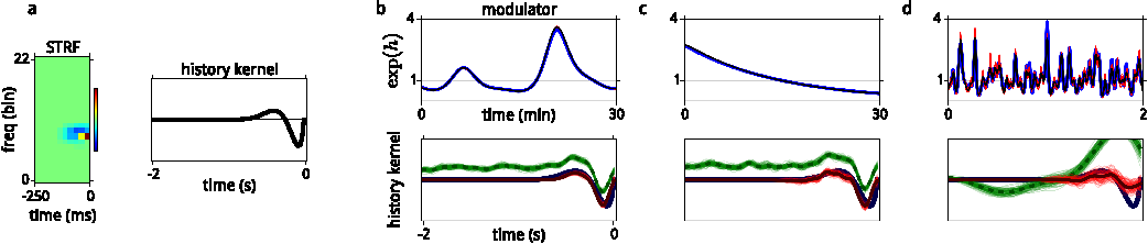 Figure 4 for A model of sensory neural responses in the presence of unknown modulatory inputs