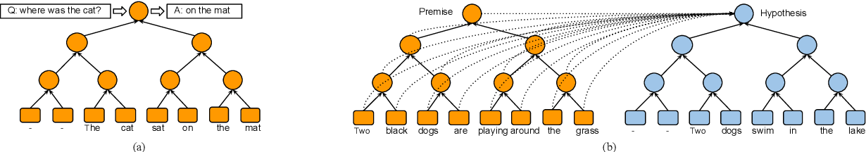 Figure 1 for Neural Tree Indexers for Text Understanding