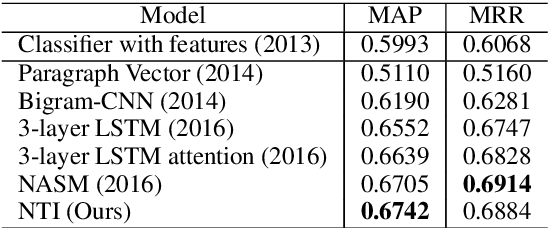 Figure 3 for Neural Tree Indexers for Text Understanding