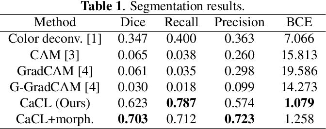 Figure 2 for CaCL: Class-aware Codebook Learning for Weakly Supervised Segmentation on Diffuse Image Patterns