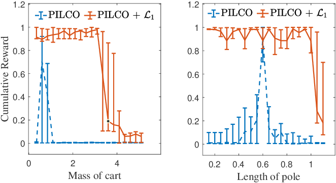 Figure 1 for Robustifying Reinforcement Learning Policies with $\mathcal{L}_1$ Adaptive Control