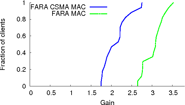 Figure 12 from Frequency-aware rate adaptation and MAC protocols
