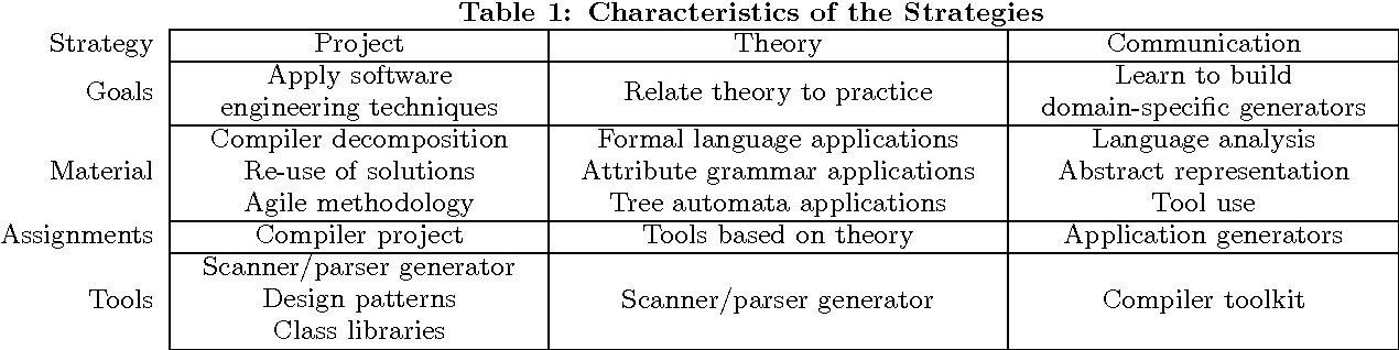 Table 1 from The compiler course in today's curriculum
