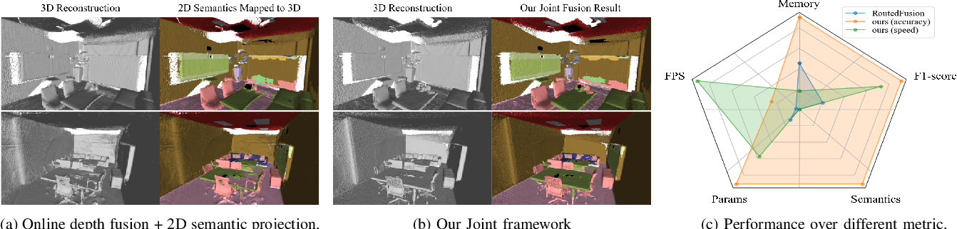 Figure 1 for A Real-Time Online Learning Framework for Joint 3D Reconstruction and Semantic Segmentation of Indoor Scenes