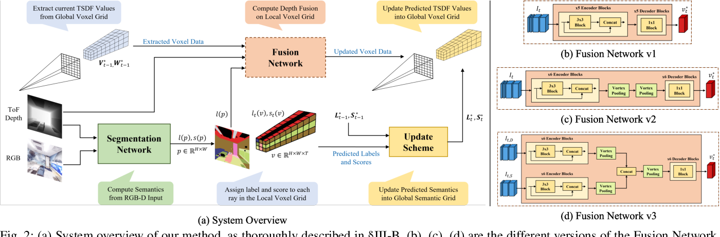 Figure 2 for A Real-Time Online Learning Framework for Joint 3D Reconstruction and Semantic Segmentation of Indoor Scenes