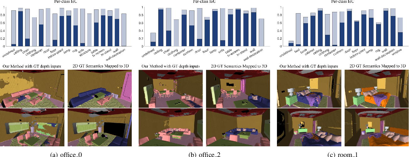 Figure 4 for A Real-Time Online Learning Framework for Joint 3D Reconstruction and Semantic Segmentation of Indoor Scenes