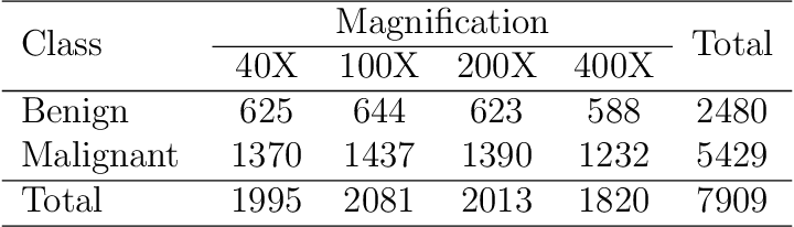 Figure 2 for C-Net: A Reliable Convolutional Neural Network for Biomedical Image Classification