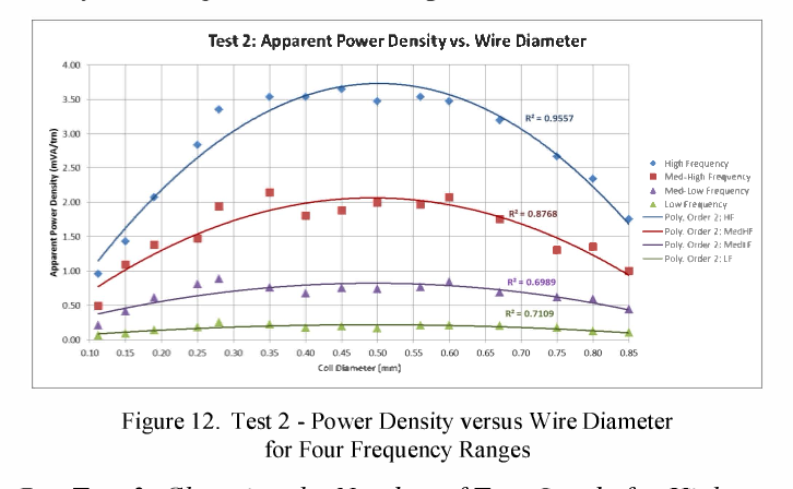Human motion energy harvesting by design of handheld Linear PM