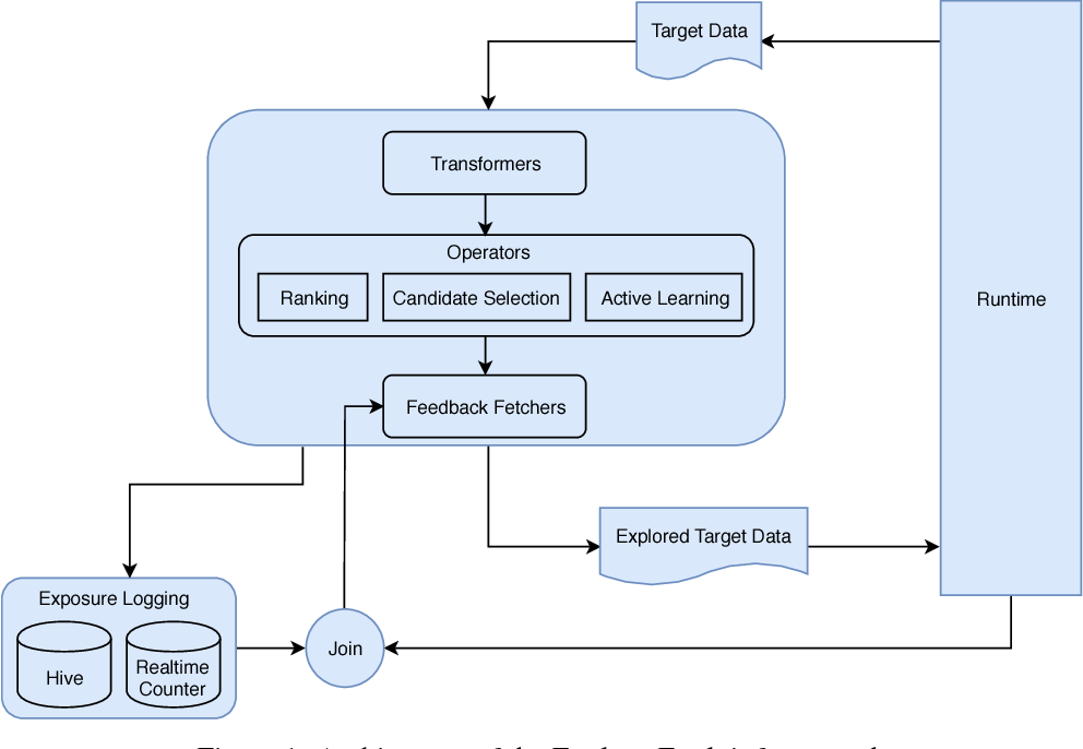 Figure 1 for Explore-Exploit: A Framework for Interactive and Online Learning