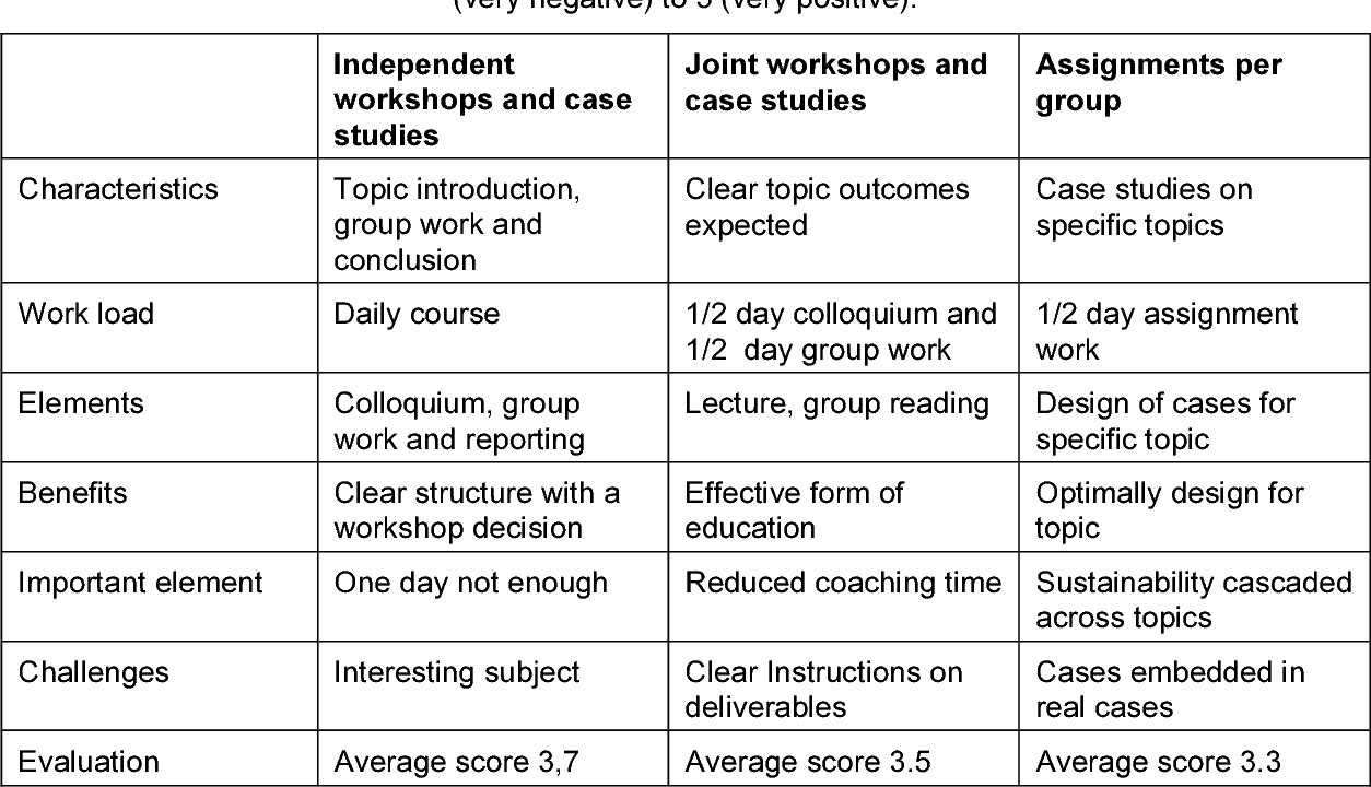 Table 2 from Comparative Study on Teaching Methods for Environmental