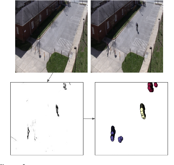 Figure 4 for Learning to Describe Differences Between Pairs of Similar Images