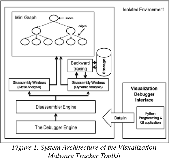 PDF] Architecture of malware tracker visualization for malware