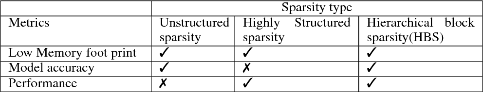 Figure 1 for Hierarchical Block Sparse Neural Networks