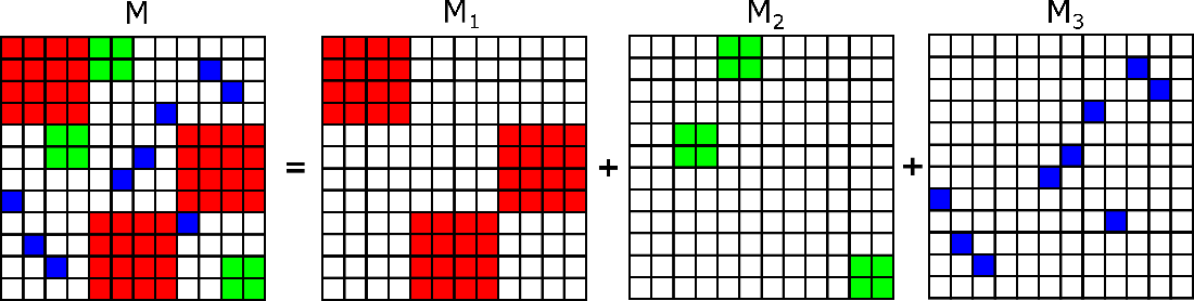 Figure 2 for Hierarchical Block Sparse Neural Networks