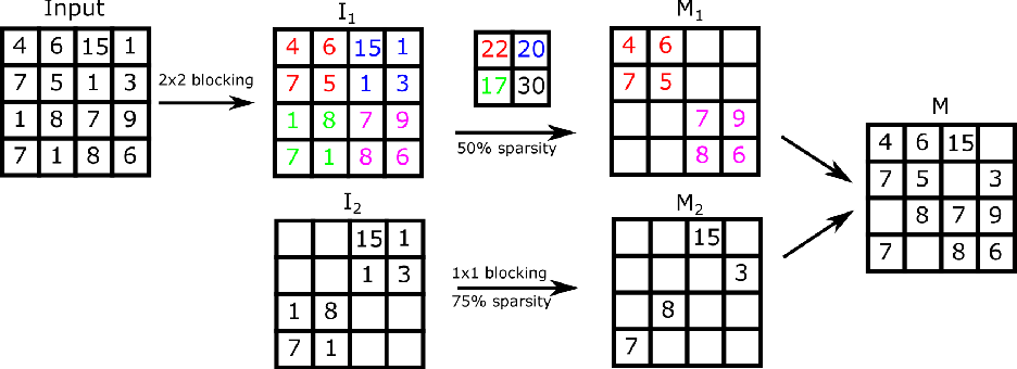 Figure 4 for Hierarchical Block Sparse Neural Networks