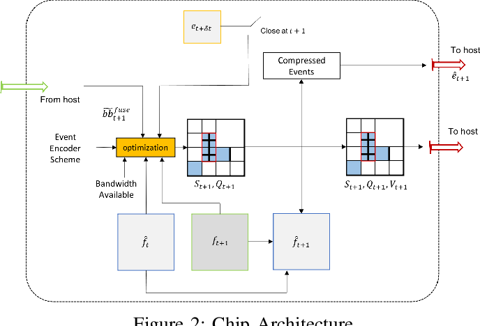 Figure 2 for A Joint Intensity-Neuromorphic Event Imaging System for Resource Constrained Devices